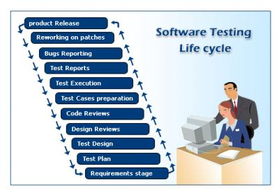 New batch starts  @ 5 th sept.2015 for Software Testing Course Pune