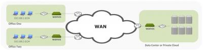 Open Source Wan Acceleration