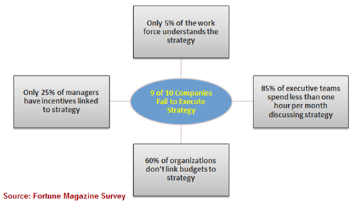 Giants of Strategic Planning Assistance in Corporate Industry