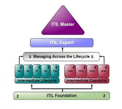 ITIL Certification without exam