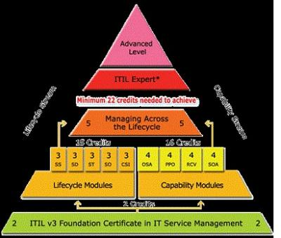 ''ITIL Certification without exam=PAY US ONLY AFTER EXAMS PASSED