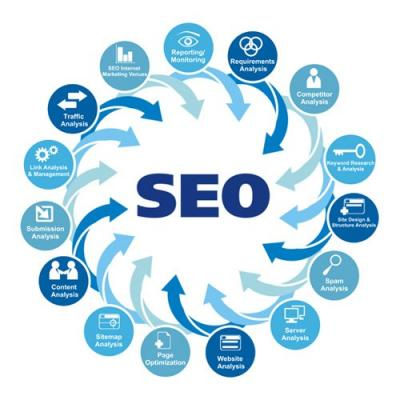 Best SEO Service at Affordable Price