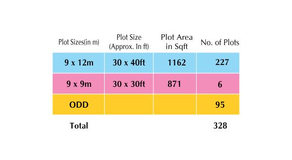 midori project plan plots 40 months instalment 25% down payment