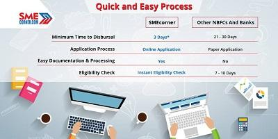 Quick online business loans in India – SME Corner