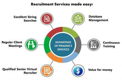 Recruitment Process Outsourcing Companies | virtua