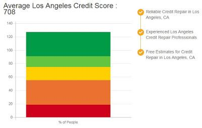Credit Repair Los Angeles CA
