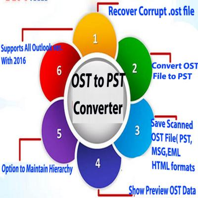 Conversion Outlook OST to PST By Atom TechSoft OST