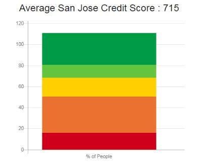 Credit Repair San Jose