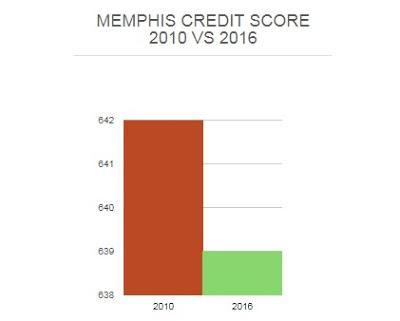 Credit Repair Memphis