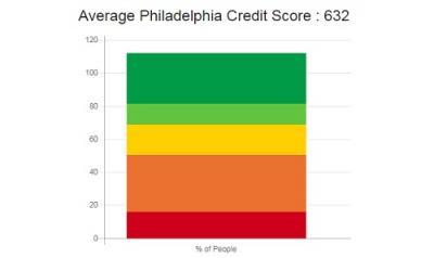 Credit Repair Philadelphia