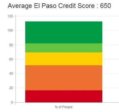 Credit Repair El Paso