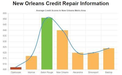 Credit Repair New Orleans